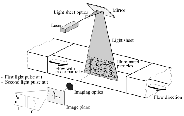 General arrangement of a PIV measurement [M. Raffel, C. Willert, S. Wereley, J. Kompenhans: Particle Image Velocimetry - A practical guide, Springer, Berlin, Germany, 2007]